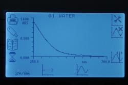 Image of the graphical output from a spectrophotometer
