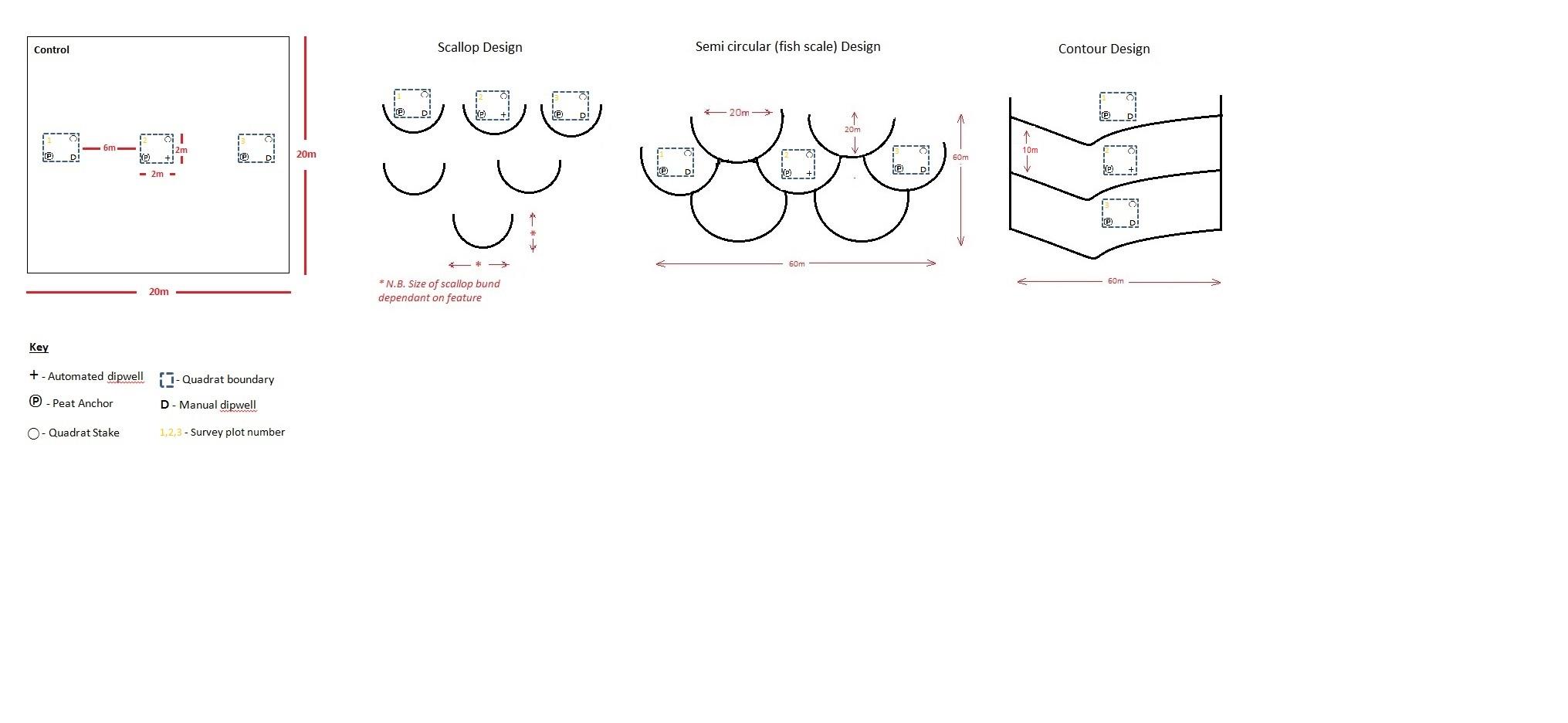 Diagram showing the different bunds designs